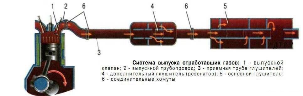 Как сделать глушитель из резонатора